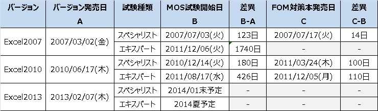 FOM社MOS対策教材発売日比較