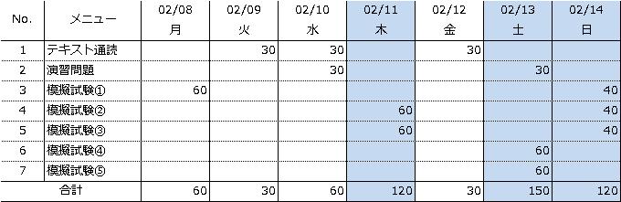 Excelスタンダード勉強②