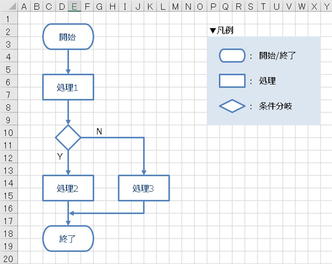 フロー図の書き方・ループの表し方|エクセルを …