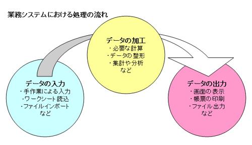 業務システムにおける処理の流れ
