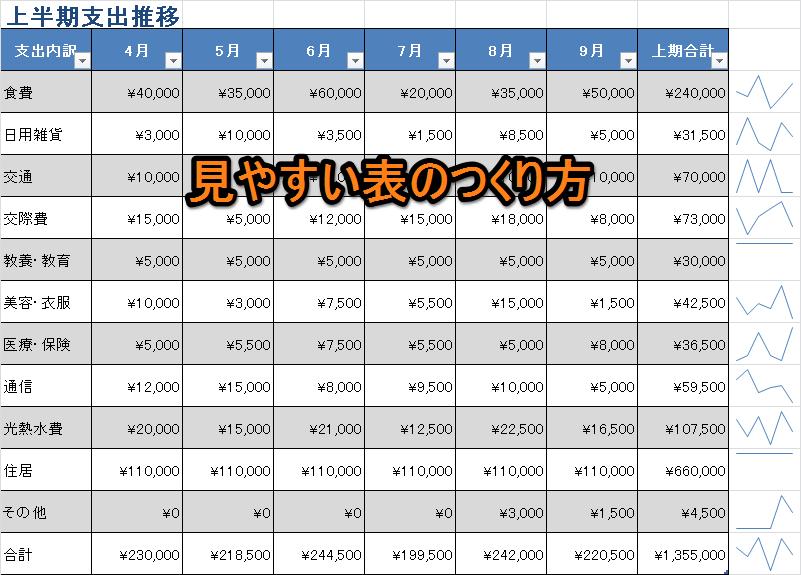 Excel(エクセル)で見やすい表をつくる際のチェックポイント9点