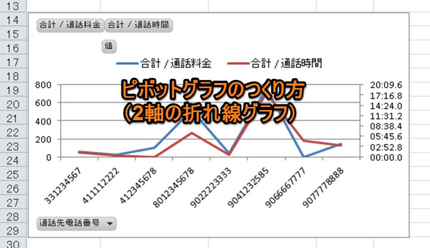 ピボットグラフのつくり方(2軸の折れ線グラフ)