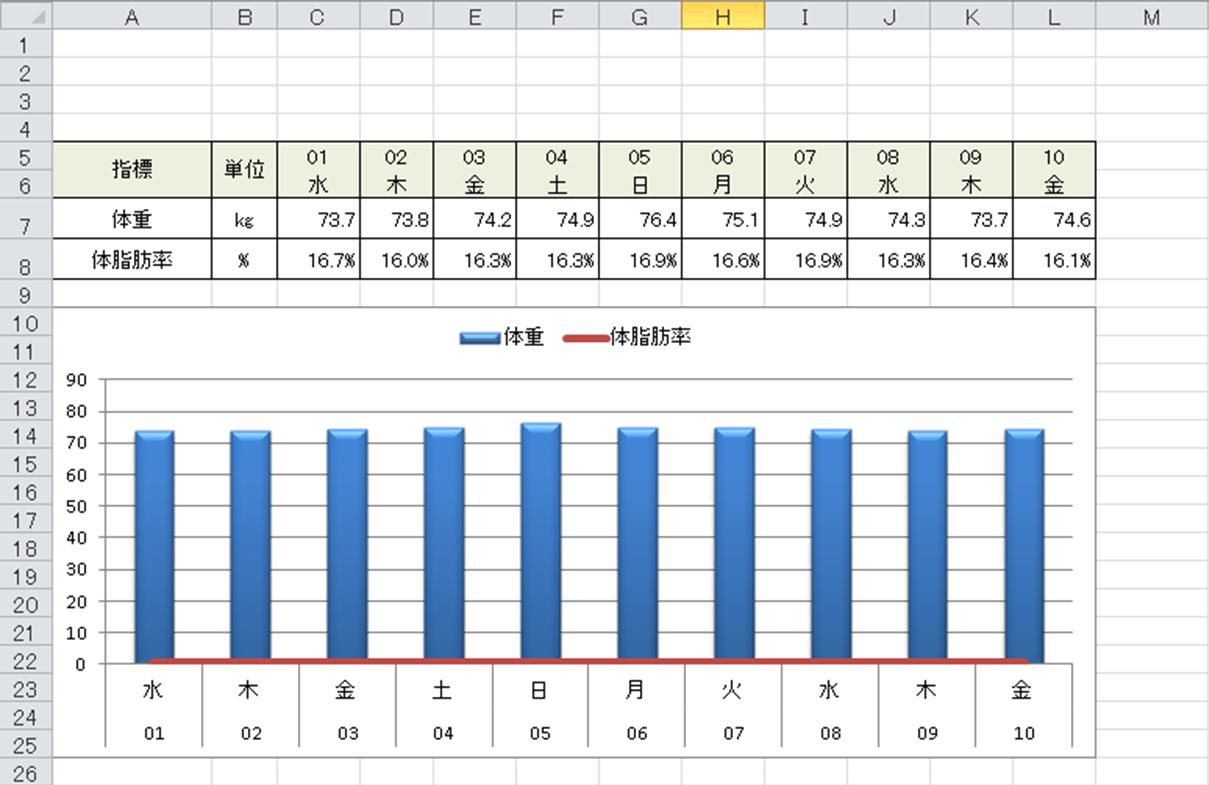 値が極端に小さいデータ系列を簡単に選択して右クリックメニューを表示する方法①