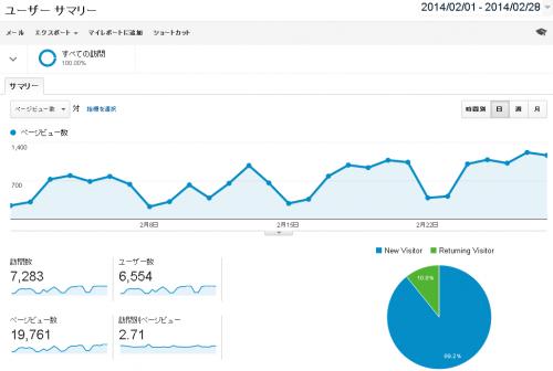 2014年2月PV数など