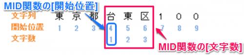 MID関数②