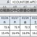 COUNT関数で任意の範囲の中の数値の個数をカウントする方法