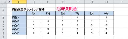 ランキングチャート作成方法①