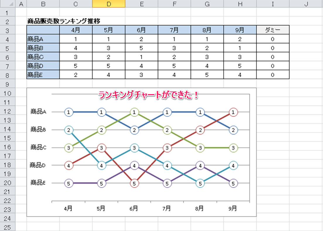 Excel2010でランキングチャートを ...