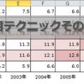 条件付き書式活用テクニックその5【濃淡グラフ】
