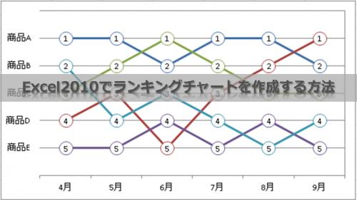 Excel2010でランキングチャートを作成する方法