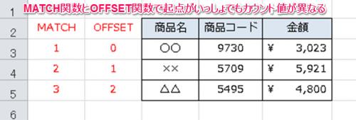 OFFSET関数+MATCH関数②
