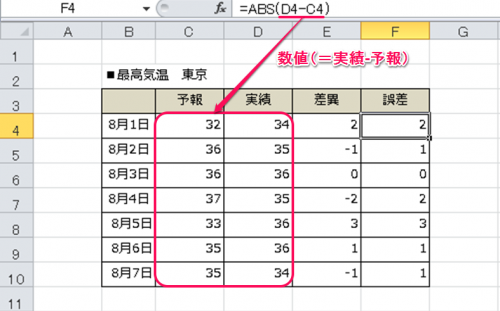 ABS関数①