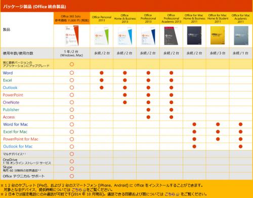 Office365③