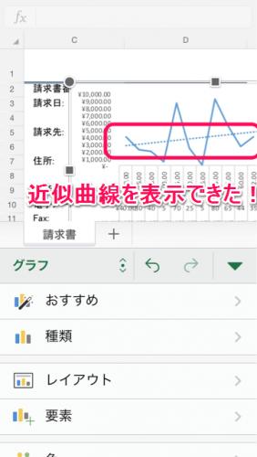 近似曲線④