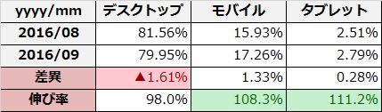 2016%e5%b9%b49%e6%9c%88%e3%83%ac%e3%83%93%e3%83%a5%e3%83%bc%e2%91%a2